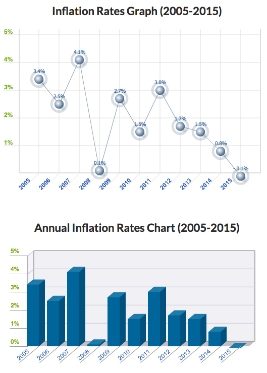 Inflation Rate 2015-05-04_19-44-49