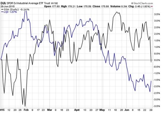 stock and bond market 2015-06-29_17-14-43