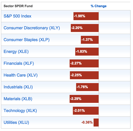 Stock Market Sectors 2015-06-29