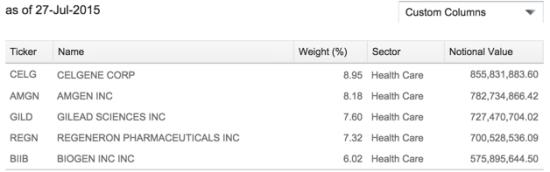 iShares Biotech ETF Holdings