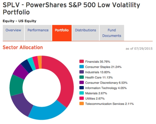 PowerShares S&P 500 Low Volatility Portfolio SPLV