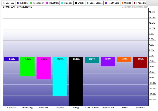 ETF sector rotation