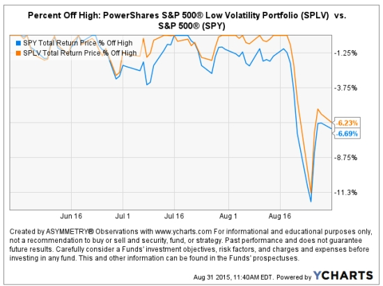 SPLV PowerShares S&P 500® Low Volatility Portfolio