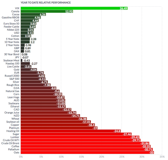 world markets year to date
