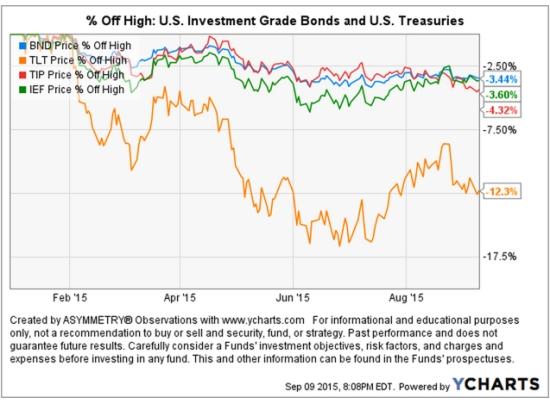 Bond ETF market returns 2015