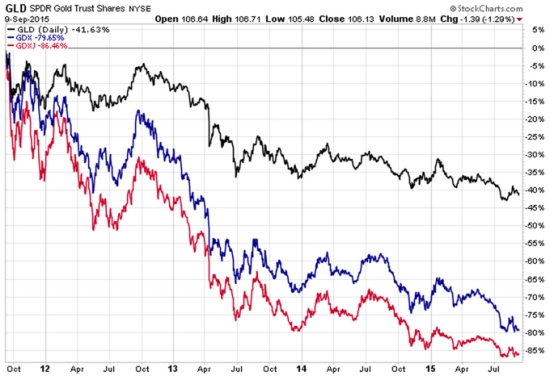 Gold stocks vs Gold