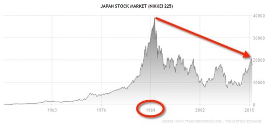 Long Term Japan Stock Market Index NIKKEI
