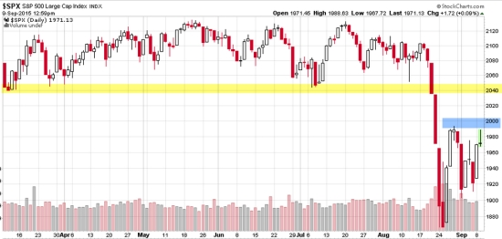 S&P 500 stock trend