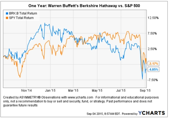 Warren Buffett's Berkshire Lost compared to stock index total return