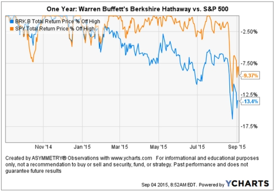 Warren Buffett's Berkshire Lost compared to stock index