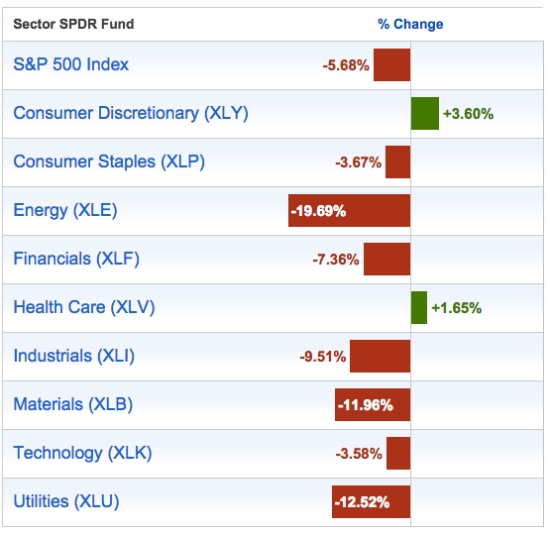 year to date S&P 500 and sector returns 2015-09-10_11-31-05