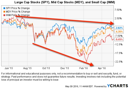 small and mid cap underperformance relative strength momentum
