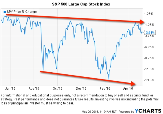 stock market downtrend