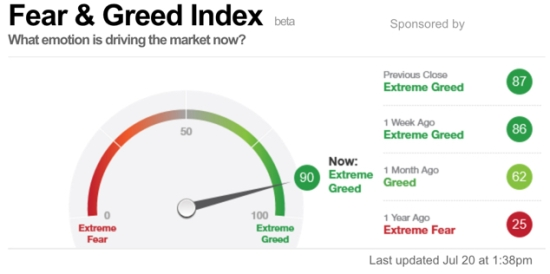 CNN Fear Greed Index