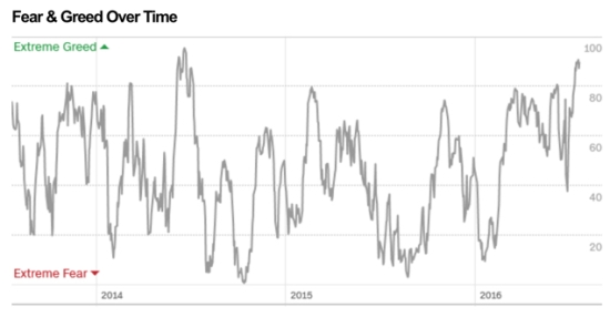 Fear and Greed over time investor sentiment