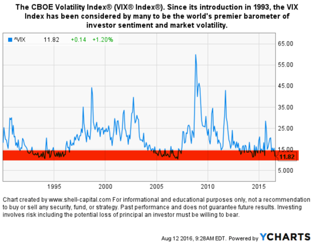 VIX Since its introduction in 1993, the VIX Index has been considered by many to be the world's premier barometer of investor sentiment and market volatility