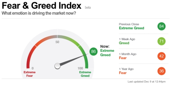 cnn-fear-greed-index