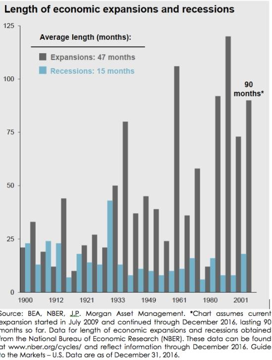 long-summer-short-winters-economic-expansion