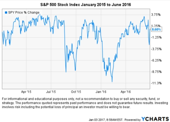 non-trending-stock-market-period
