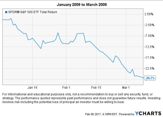 2009-stock-market-decline