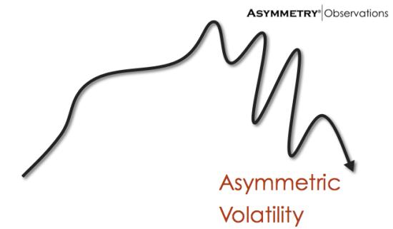 asymmetric-volatility-phenomenon