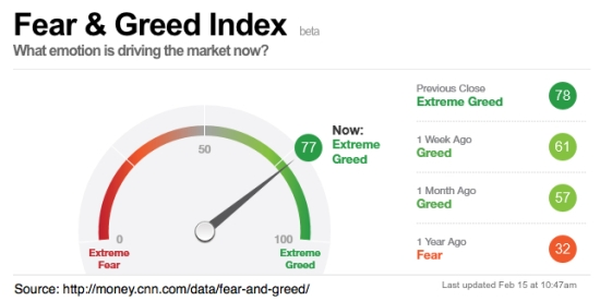 fear-and-greed-index-explaination-cnn