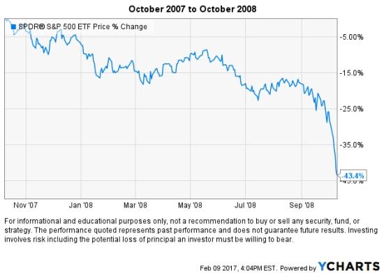 stock-market-crash-2008