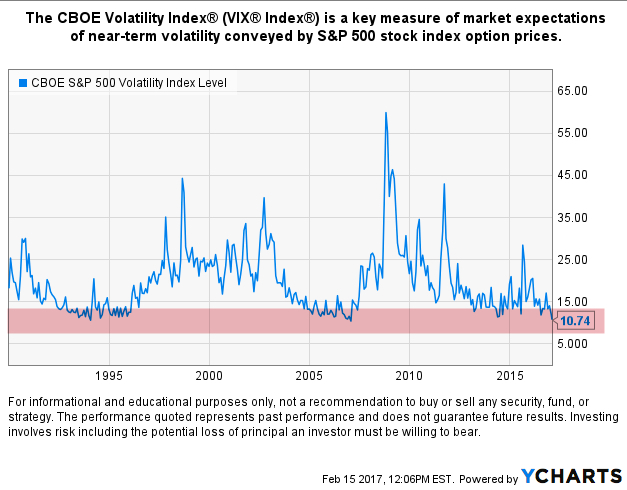 vix-cboe-volatility-index