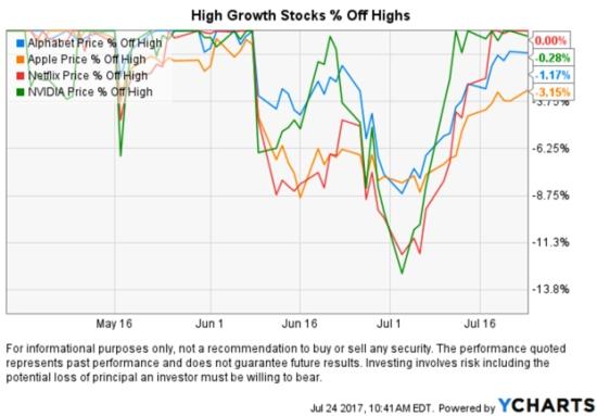FANG tech stocks