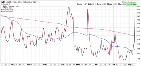 VIX 9th biggest one day move