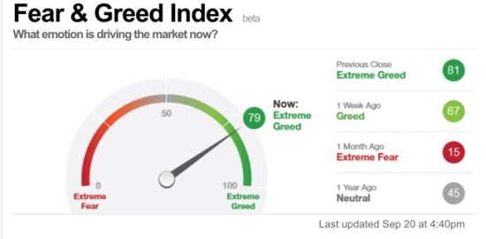 Fear and Greed Index Investor Sentiment
