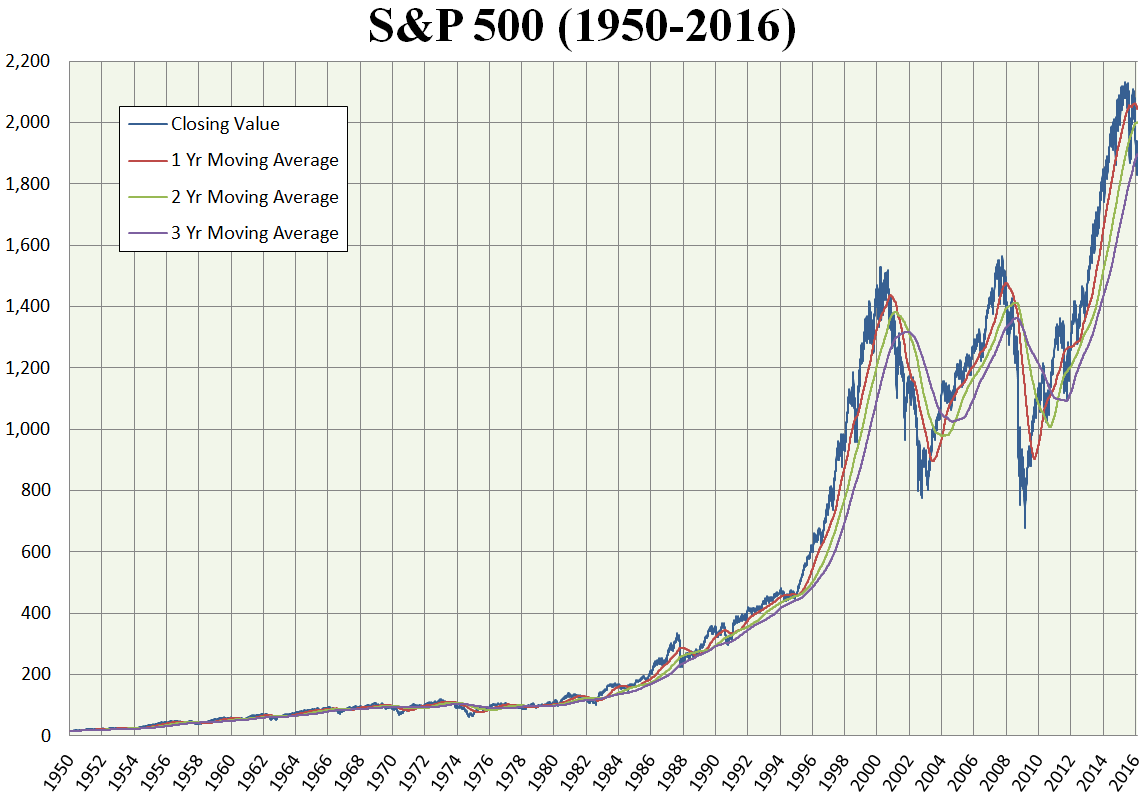 S&P 500 Index « ASYMMETRY® Observations
