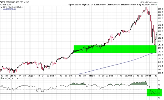 S&P 500 oversold