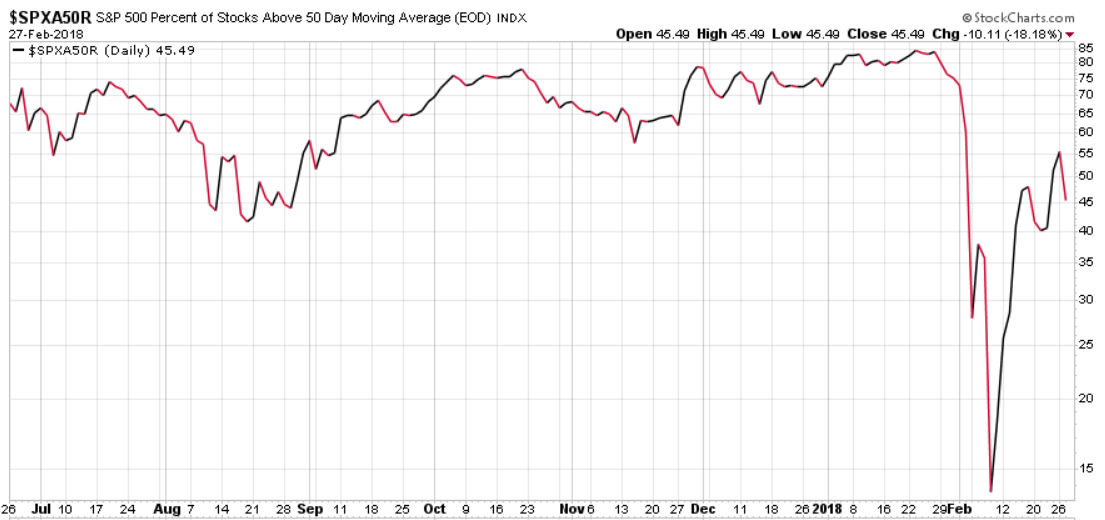 S&P 500 percent of stocks above 50 day moving average Feb 2018