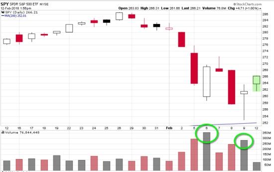 S&P 500 $SPY $SPX trend following asymmetry asymmetric