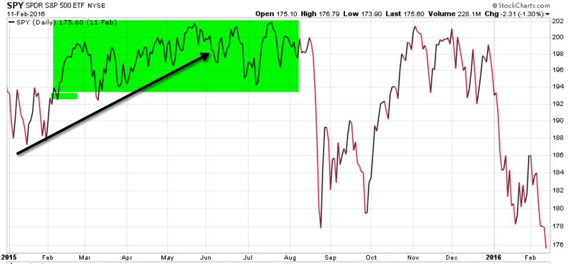 spy eem stock market