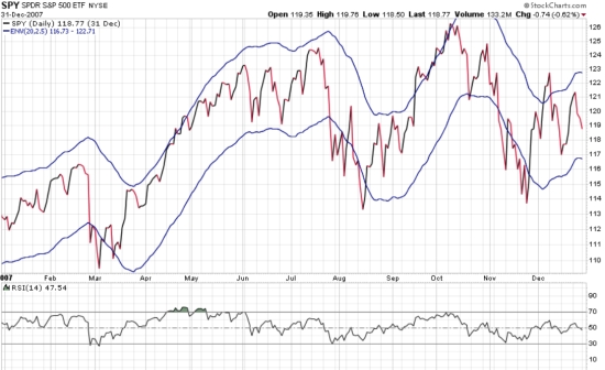 spy spx 2007 stock market top