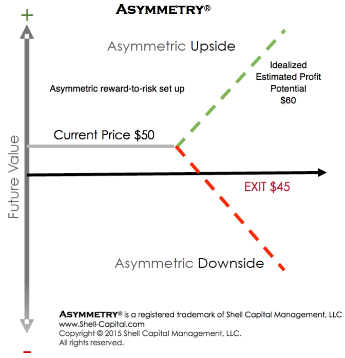 Asymmetric reward-to-risk set up
