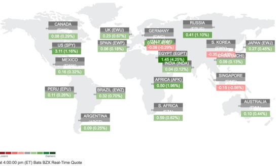 global tactical asset allocation trend following global tactical rotation