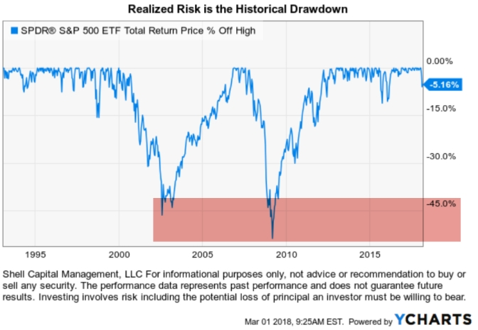 Realized risk true risk actual risk is historical drawdown