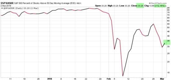 SPX S&P 500 stocks above the 50 day moving average SPY