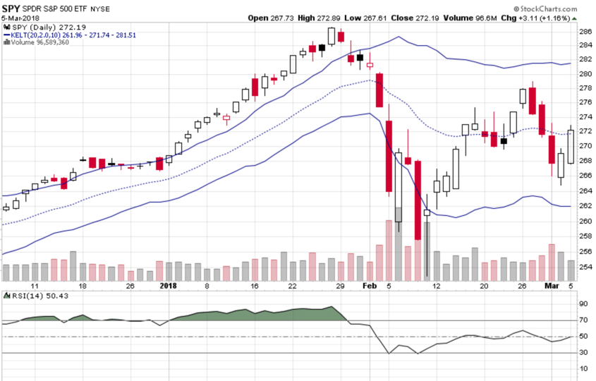 stock market trading range ATR