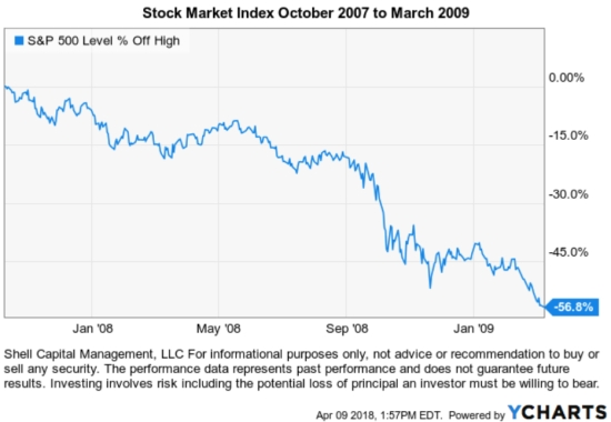 2008 stock market drawdown length of bear market