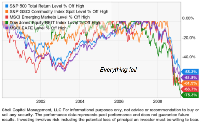 global asset allocation diversification failed 2008