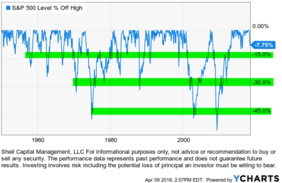 stock market bear market length and dradowns
