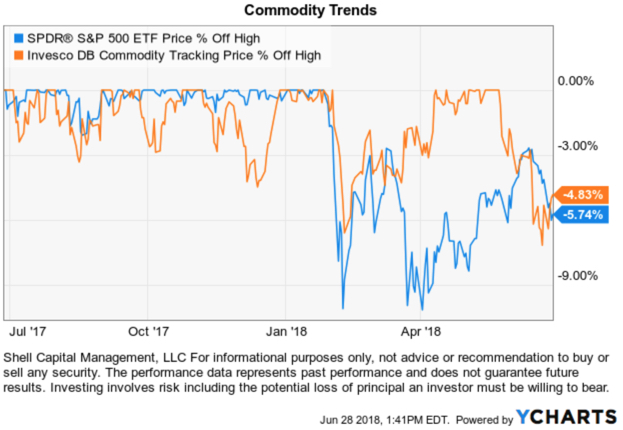 asymmetry ratio commodity drawdown