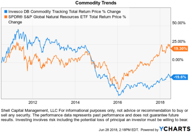 commodity ETF global natural resources trend following no K1