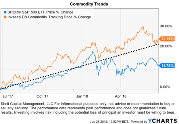 commodity ETF trend commodities