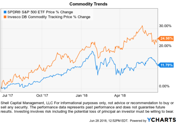 Commodity ETF trend following commodites natural resources $GNR $GSG $DBC