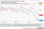 Trend of the International StockMarket